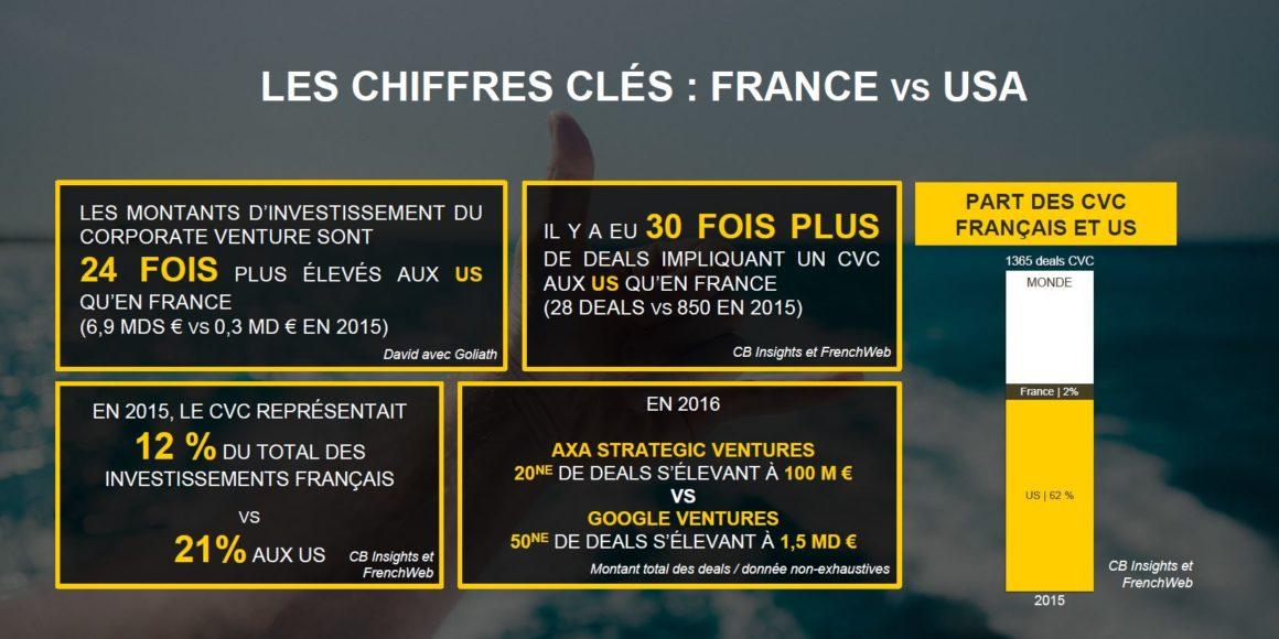 LES CHIFFRES CLÉS : FRANCE VS USA