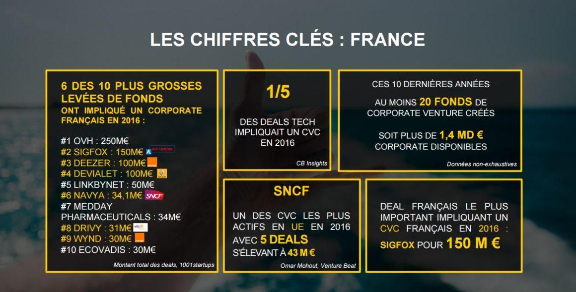LES CHIFFRES CLÉS : FRANCE
