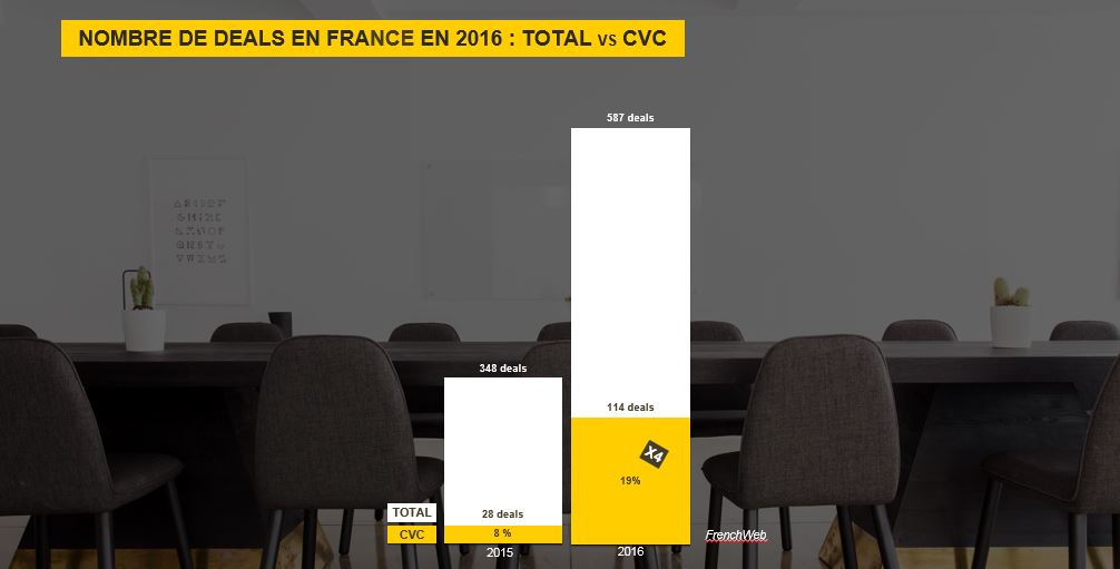 NOMBRE DE DEALS EN FRANCE EN 2016 : TOTAL VS CVC