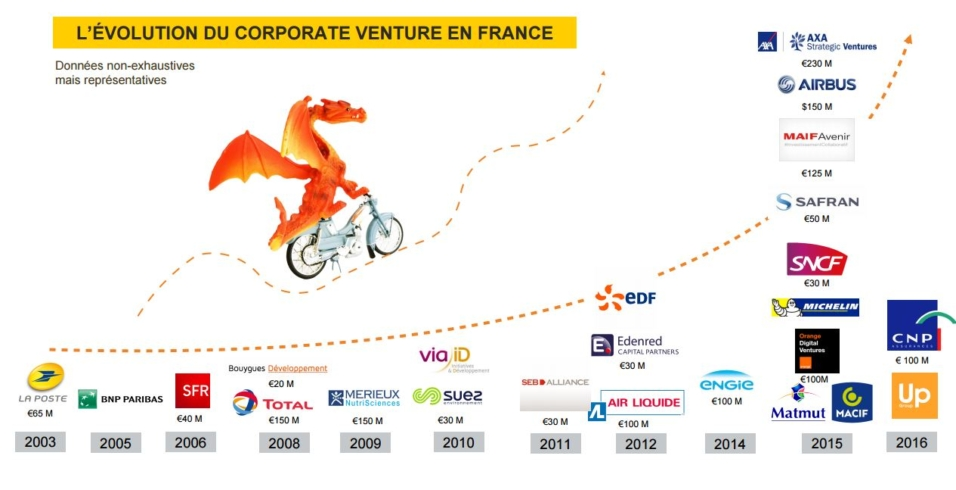 L'ÉVOLUTION DU CORPORATE VENTURE EN FRANCE