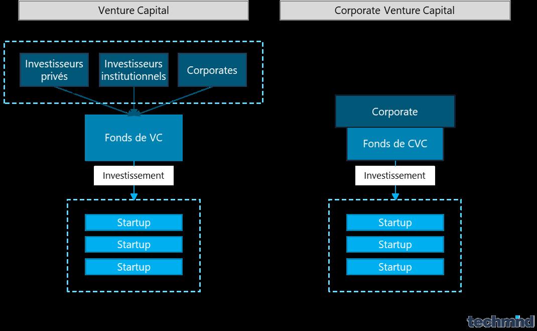 corporate venture