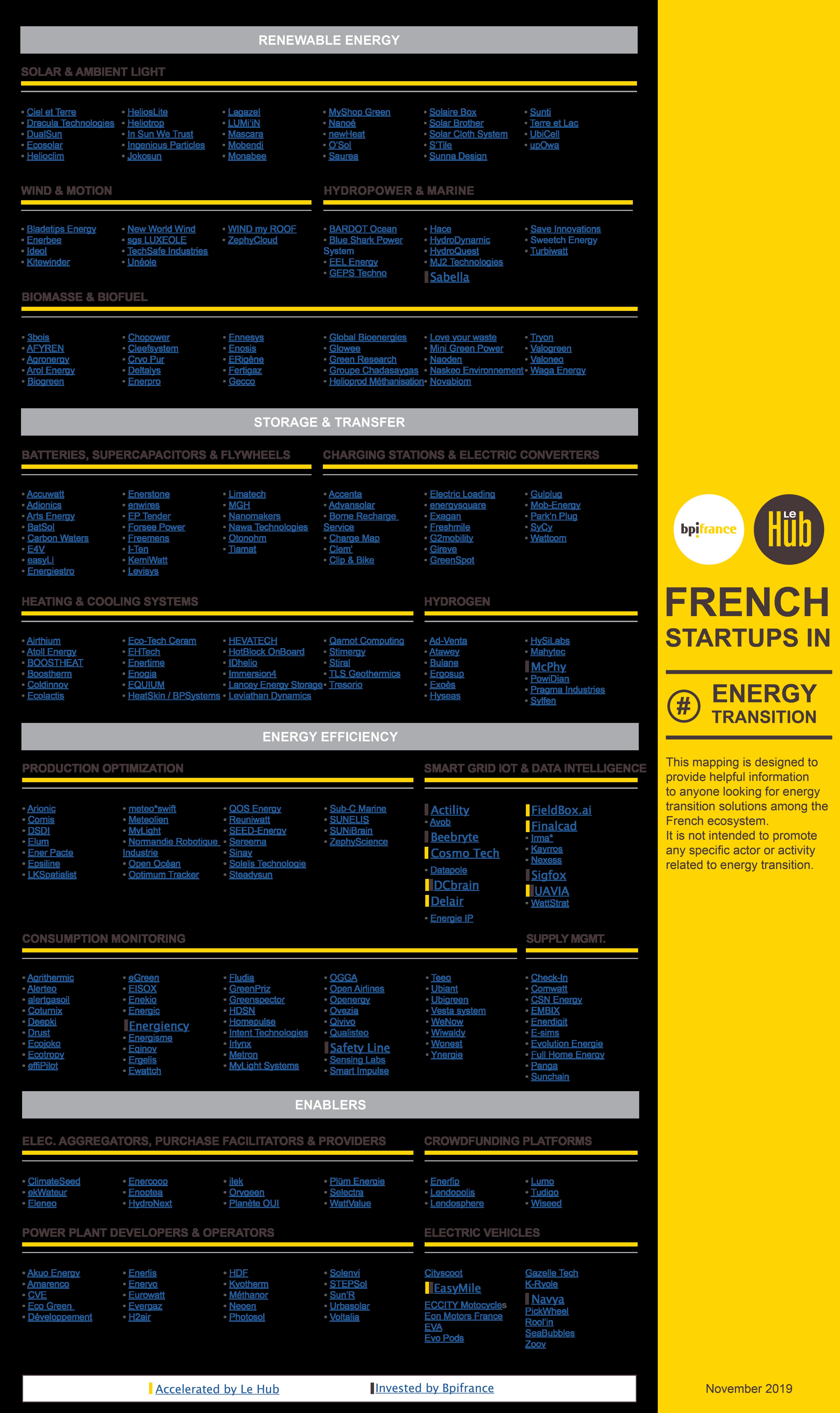 La transition énergétique en action au sein de l'écosystème startups français