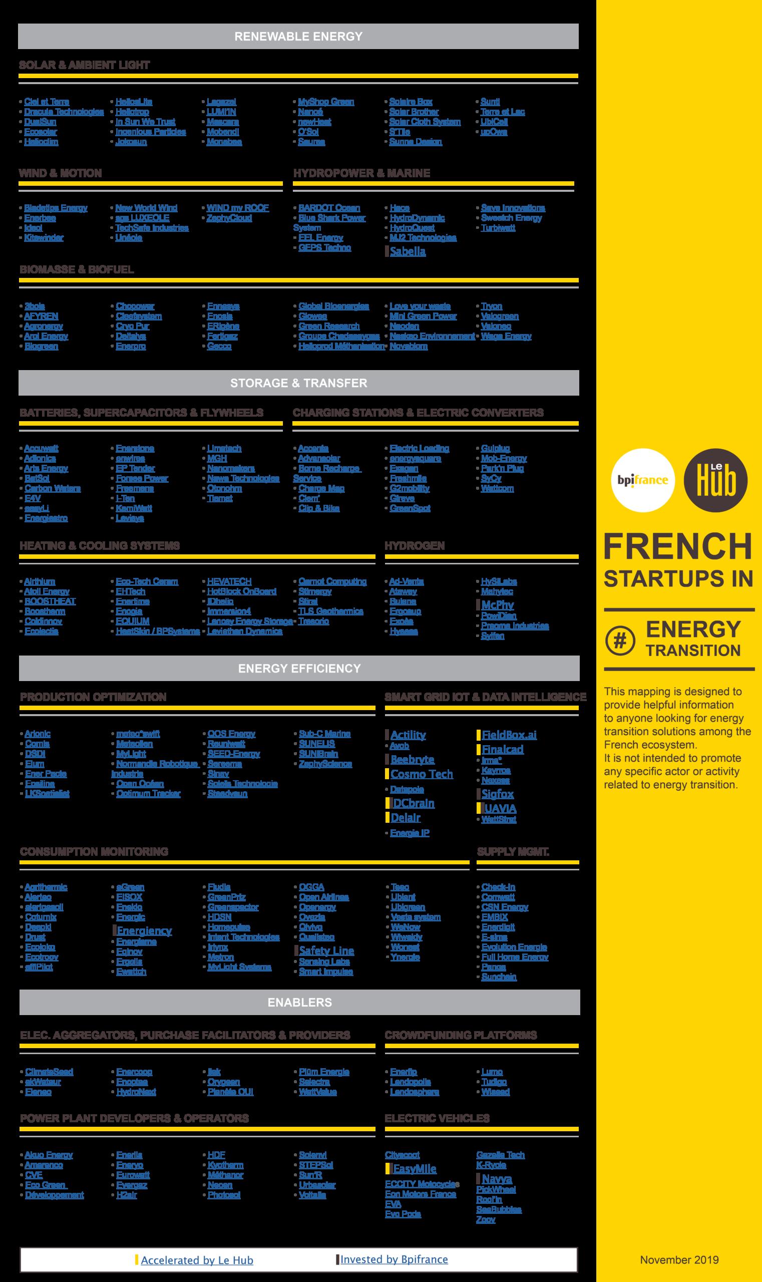 startups françaises transition énergétique