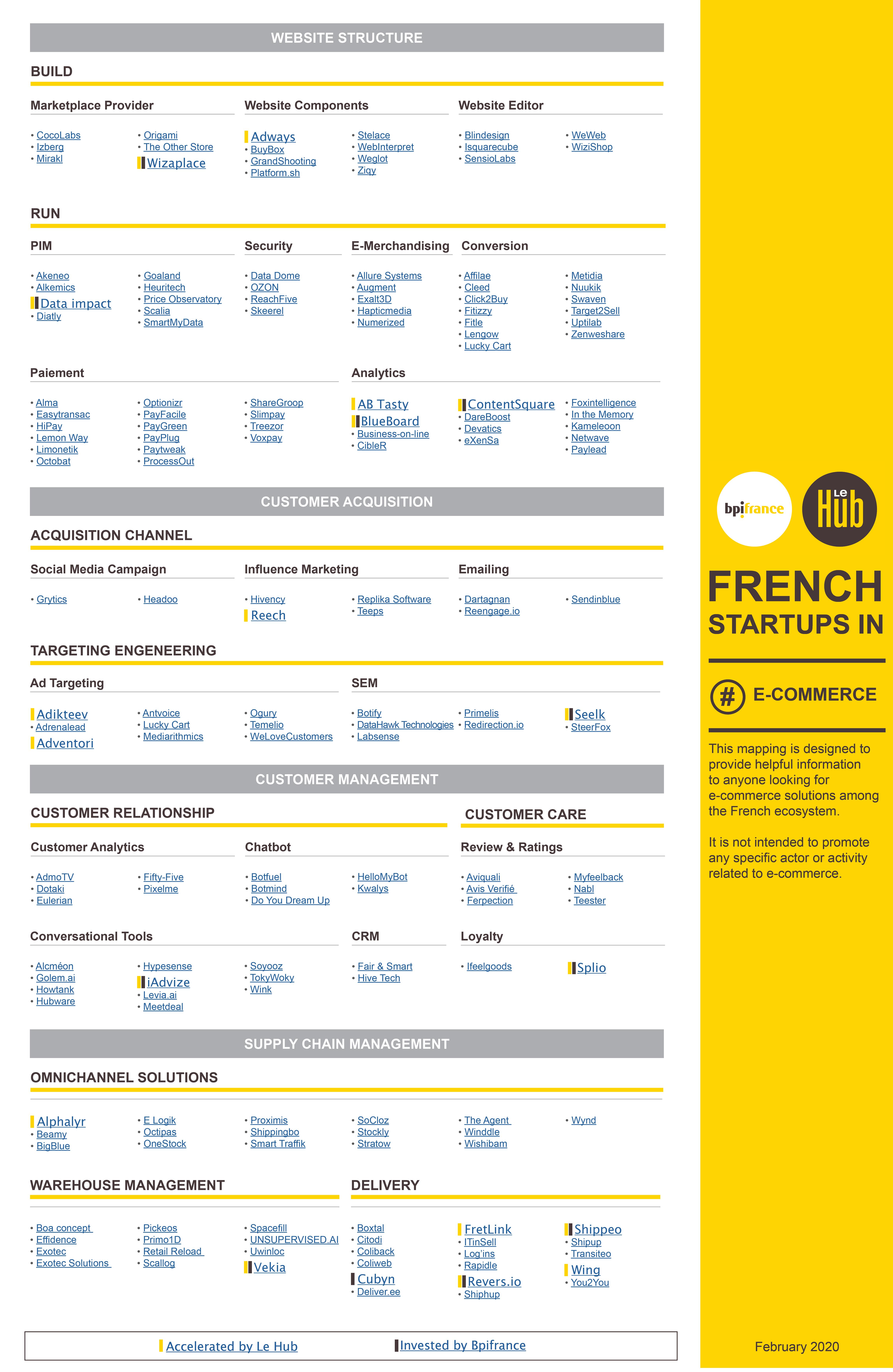 startups ecommerce françaises